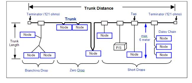 DeviceNet总线电缆粗主干线连接器现场装配式型号:KYF78J5ZTNC.PB 3.DeviceNet 计算网络通讯距离 计算总通讯距离时,下图显示了两个终端电阻之间的最大通讯距离。但是,大部分实际安装中很可能会把终端器直接连接至最后一个T 形分支或接头的末端。这种情况下,必须在通讯距离计算中使用最后一个设备的支线长度进行计算,而不是T 形分支与终端电阻之间的距离